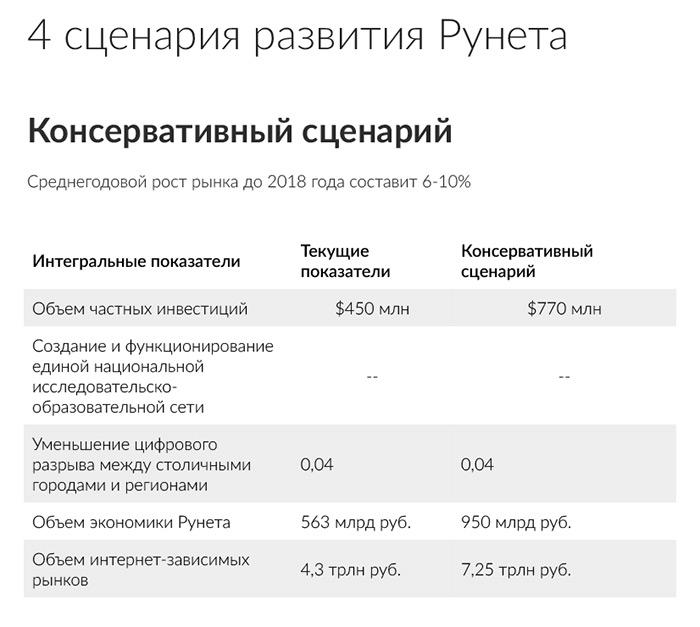 Сценарии Рунета