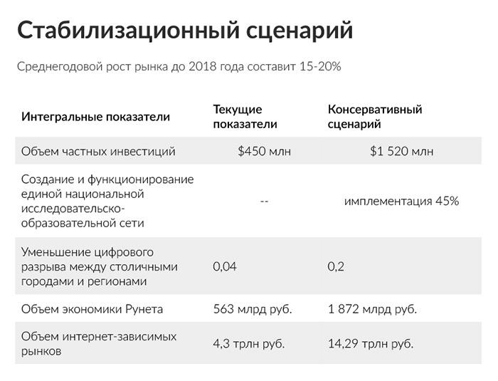 Сценарий Рунета2