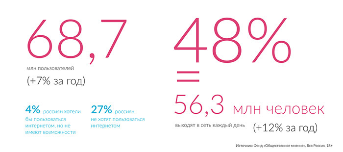 Статистика аудитории интернета в России