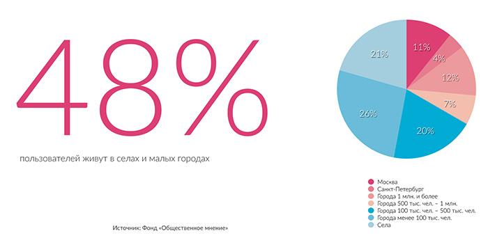 Статистика покрытия интернета по городам