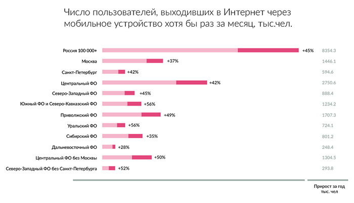 Статистика мобильные устройства