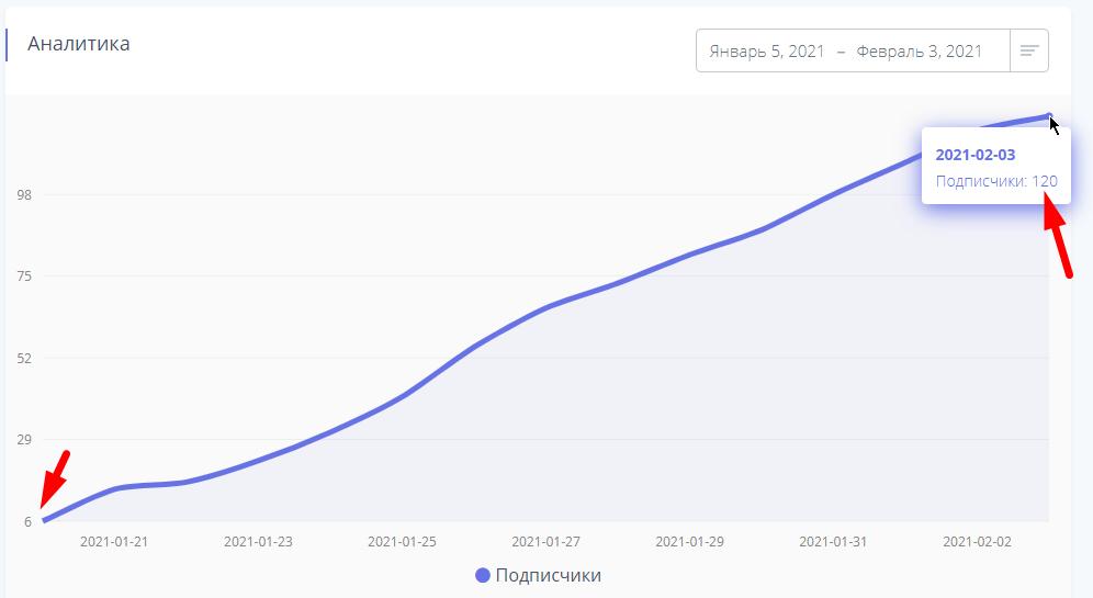Рост подписчиков нового Инстаграмм аккаунта